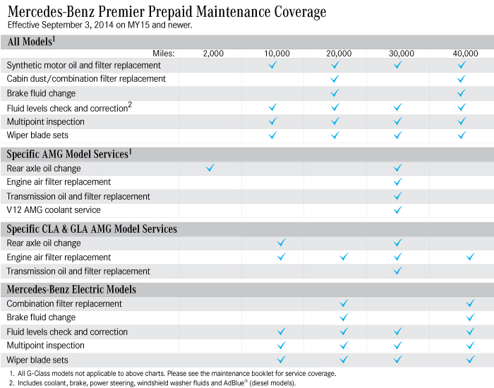 Prepaid Maintenance Coverage Chart