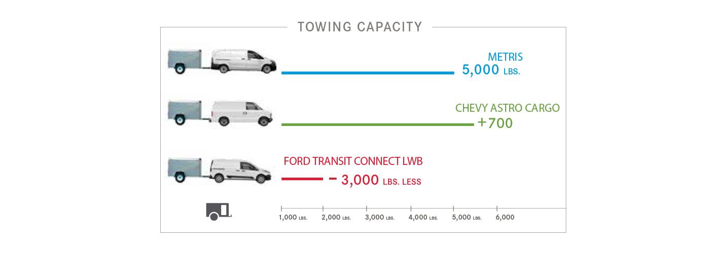 Metris mercedes benz of farmington for Mercedes benz metris towing capacity