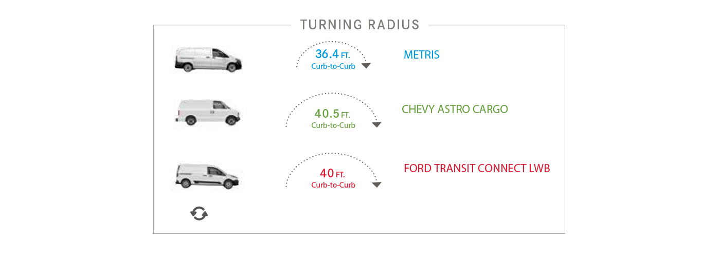 metris-turning-radius